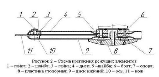 Схема крепления режущих элементов