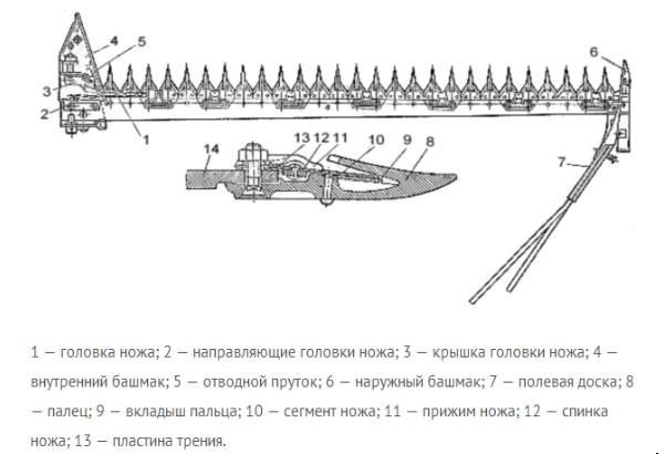 Сенокосилка КЗН 2.1 - схема