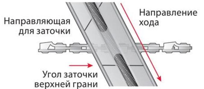 Инструмент для заточки бензопилы
