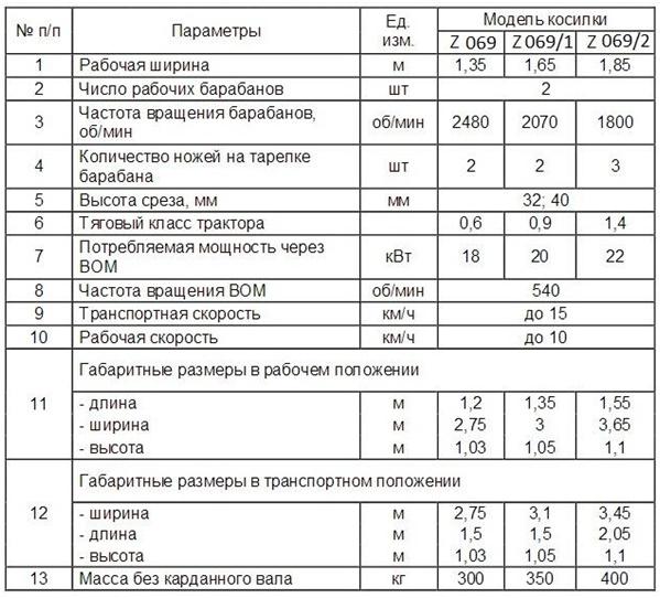Технические характеристики косилок Виракс