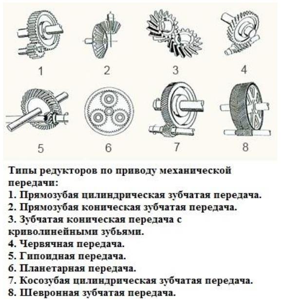 Виды редукторов триммеров, мотокос
