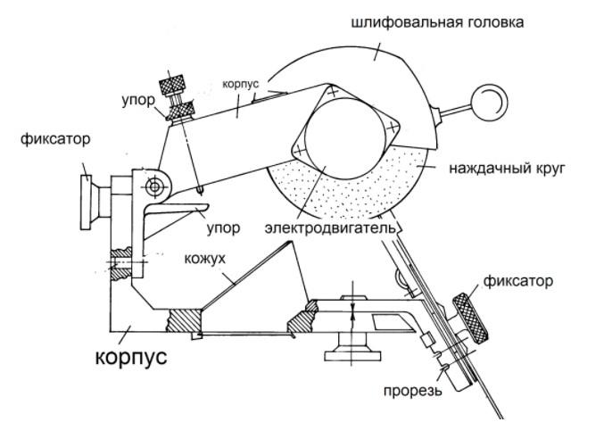 Как сделать станок для заточки цепей бензопил своими руками?