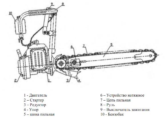 Устройство бензопилы «Урал» 2т Электрон