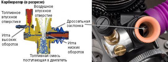Устройство карбюратора триммера