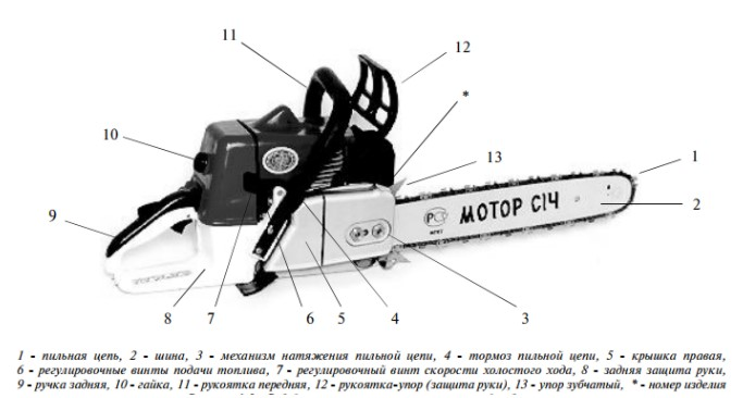 Бензопилы «Мотор Сич» - схема
