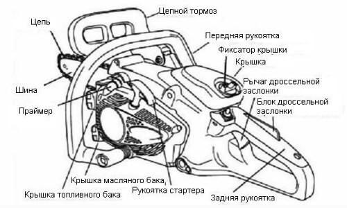 Устройство бензопилы Хускварна