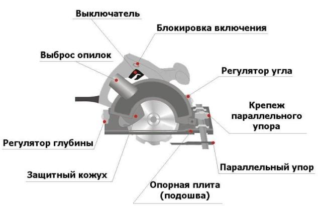 Устройство дисковых электрических пил