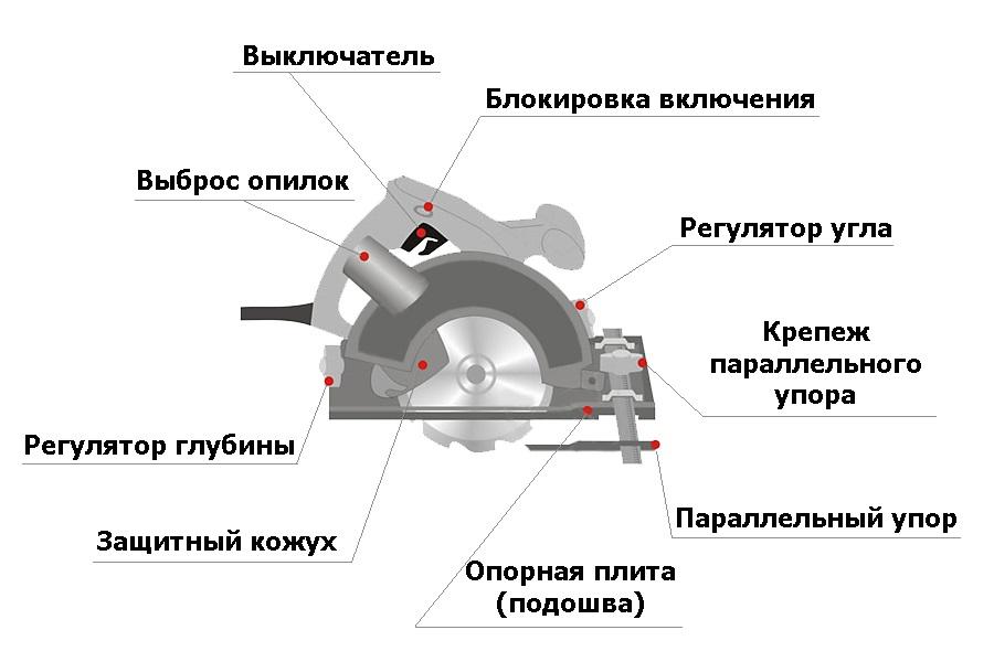 Устройство электропилы дисковой по металлу
