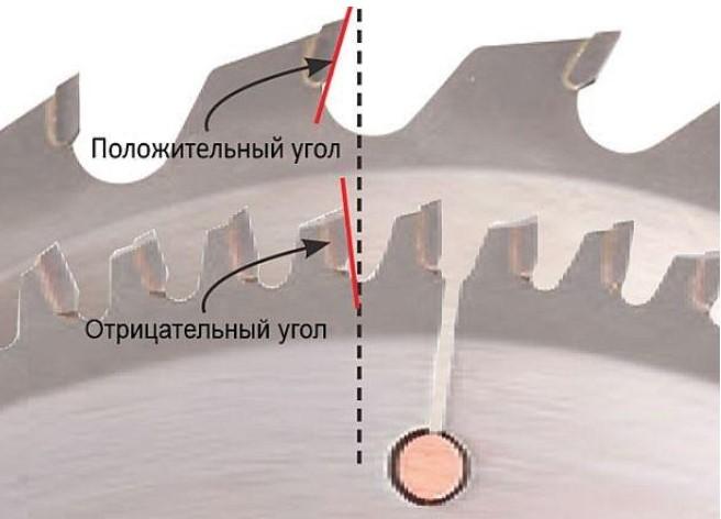 Циркулярные пилы с пассивным зубчатым полотном