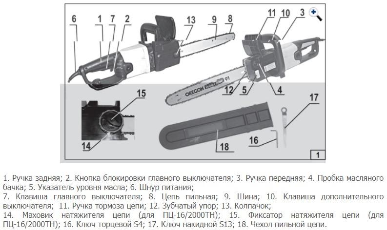 Устройство электропилы Интерскол