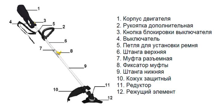 Конструкция электрический триммер Ставр ТЭ 1700Р