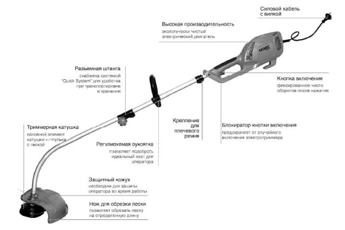 Описание триммера электрического Союз ГКС 3510ДЛ