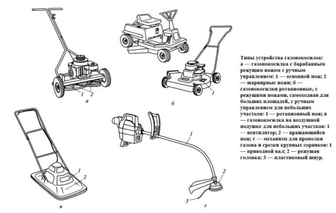 Классификация электрических газонокосилок