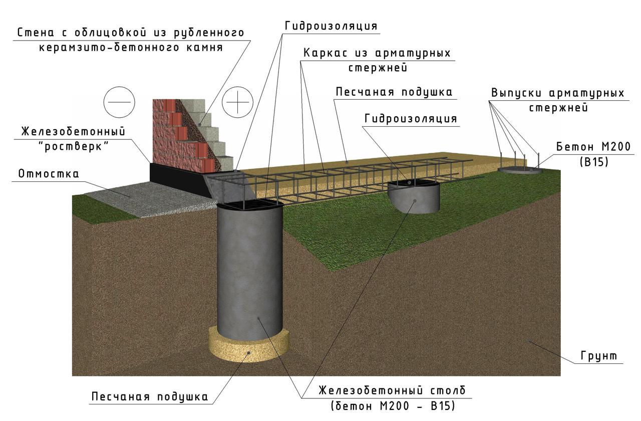 вертикальная изоляция фундамента